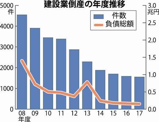 倒産グラフ